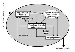 Introduction to Software Engineering/Print version