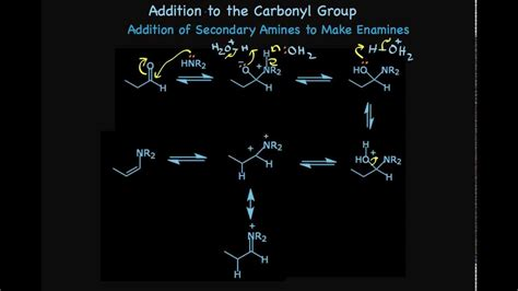 Addition of Amines to Aldehydes and Ketones to Make Imines